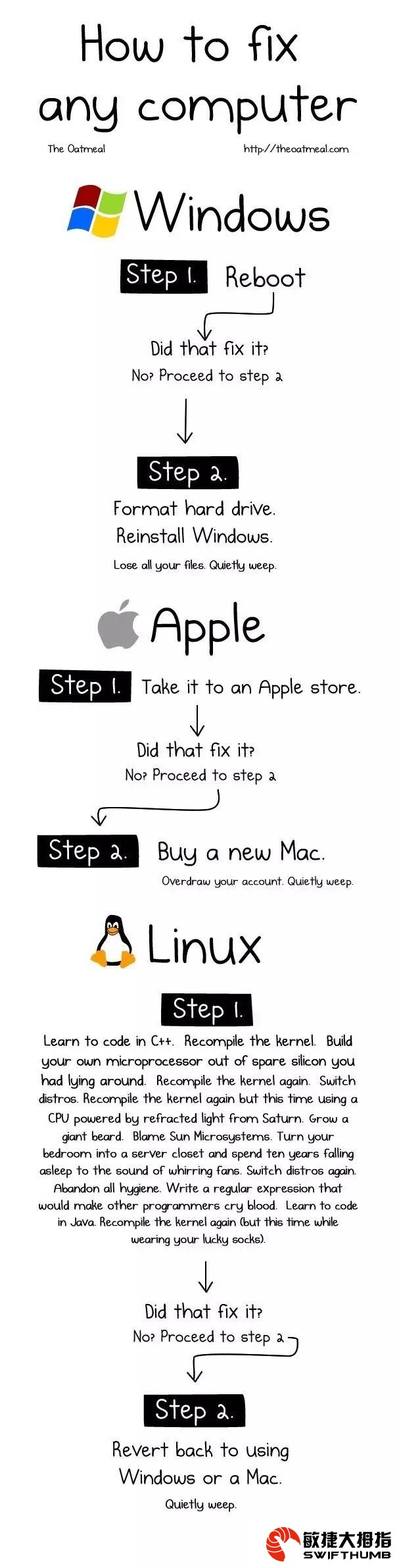 漫画:Windows、Mac 和 Linux 用户如何修电脑 How to Fix Any Computer - 敏捷大拇指 - 漫画:Windows、Mac 和 Linux 用户如何修电脑 how to fix any computer
